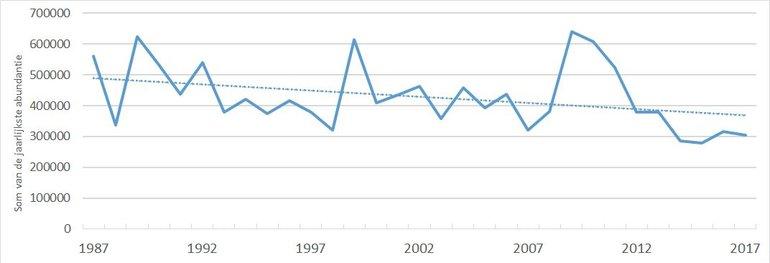 Trend van nachtvlinders in Nederland vanaf 1987 (Bron: Noctua)
